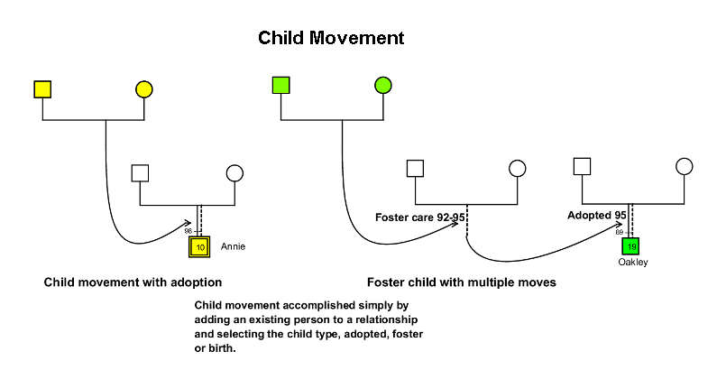 child movement