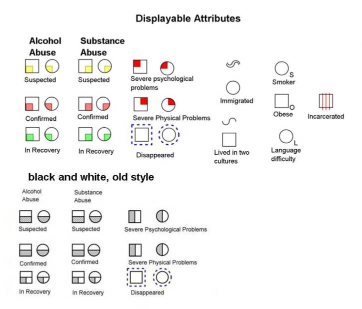 Displayable Attributes