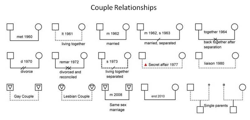 Couple Relationships